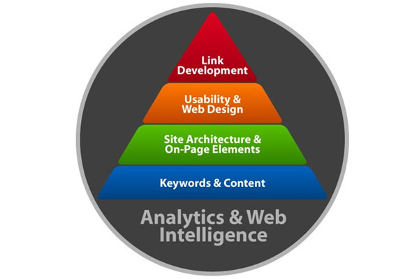 hierarchy of needs. SEO hierarchy of needs