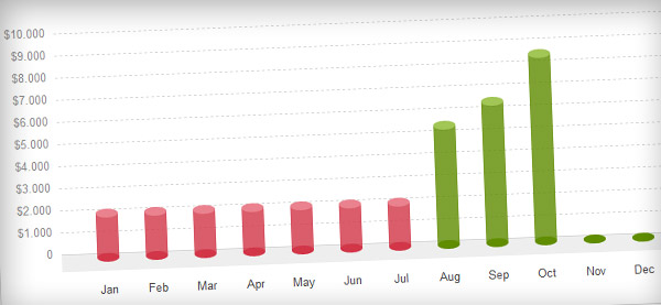 Monthly report October 2011
