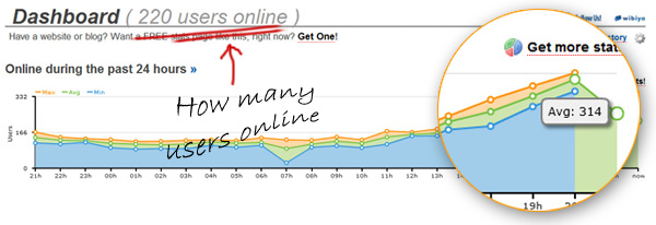 online users