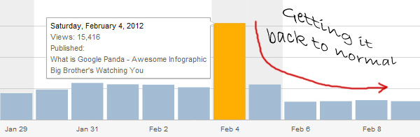 Getting back to normal blog traffic