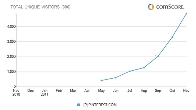 pinterest pinboards stats