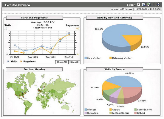 create traffic tracking dashboard