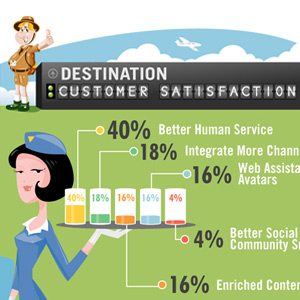 Improve Your Customer Service [Infographic]