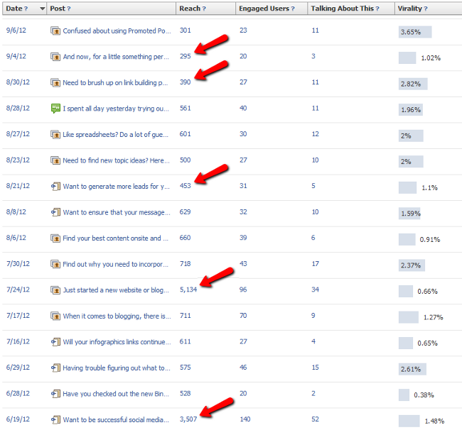 facebook insights with promoted posts