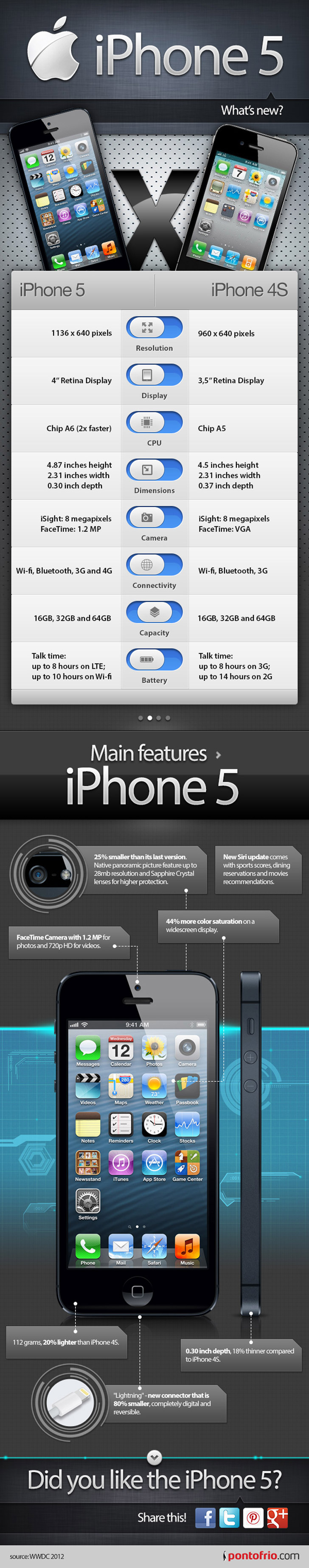 iPhone 5 vs iPhone 4S nfographic