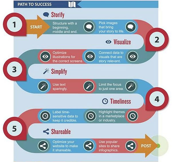 Path to success infographic