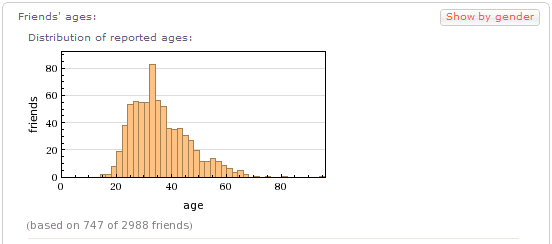 facebook insights personal profile friends ages