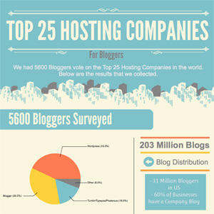 Hosting Companies for Bloggers