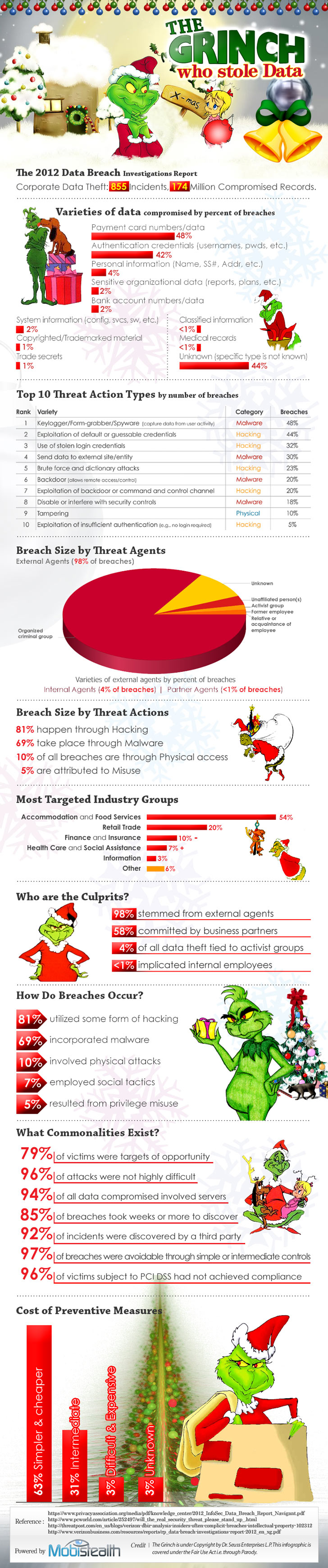 Grinch Stole Data - infographic