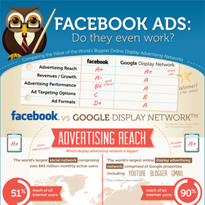 Google Ads vs Facebook ads infographic