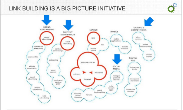 Link building big picture